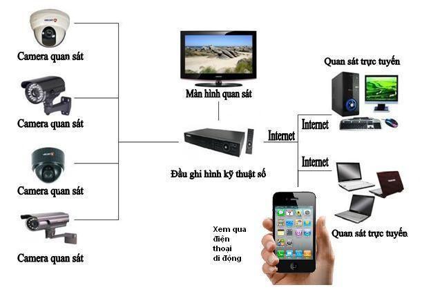 Camera wifi không dây ngoài trời